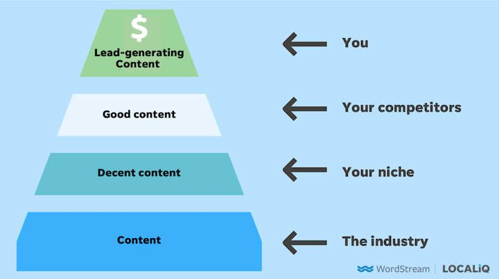 8 Steps to a Lead-Generating Content Marketing Strategy
